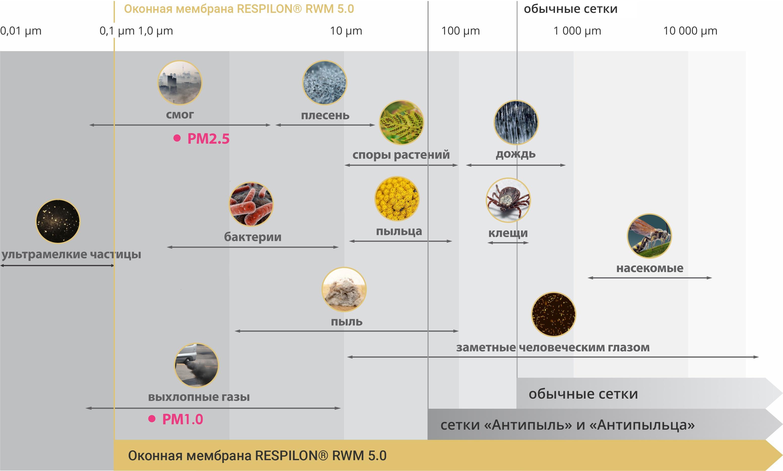 Сравнение характеристик сетки CleanAir® с сетками Антипыль, Антипыльца и москитной сеткой